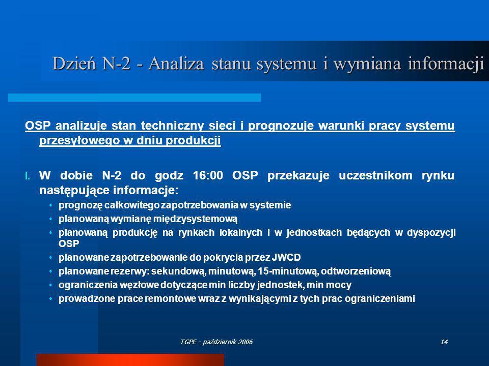TGPE - październik 200614 Dzień N-2 - Analiza stanu systemu i wymiana informacji OSP analizuje stan techniczny sieci i prognozuje warunki pracy system