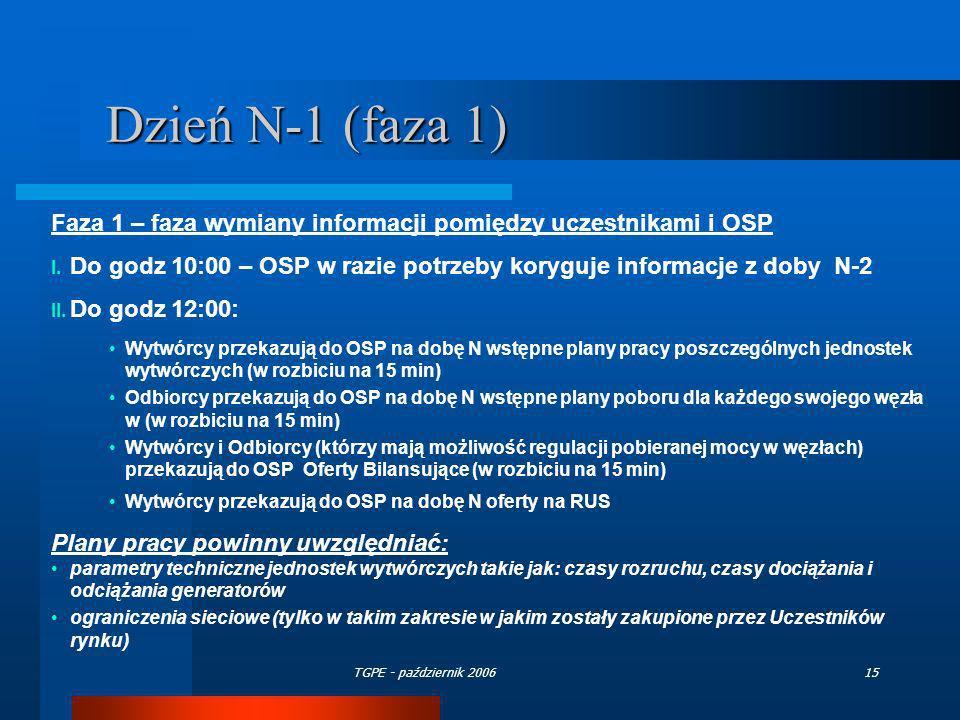 TGPE - październik 200615 Dzień N-1 (faza 1) Faza 1 – faza wymiany informacji pomiędzy uczestnikami i OSP I. Do godz 10:00 – OSP w razie potrzeby kory