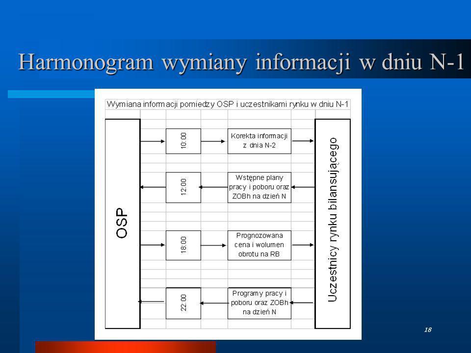 TGPE - październik 200618 Harmonogram wymiany informacji w dniu N-1