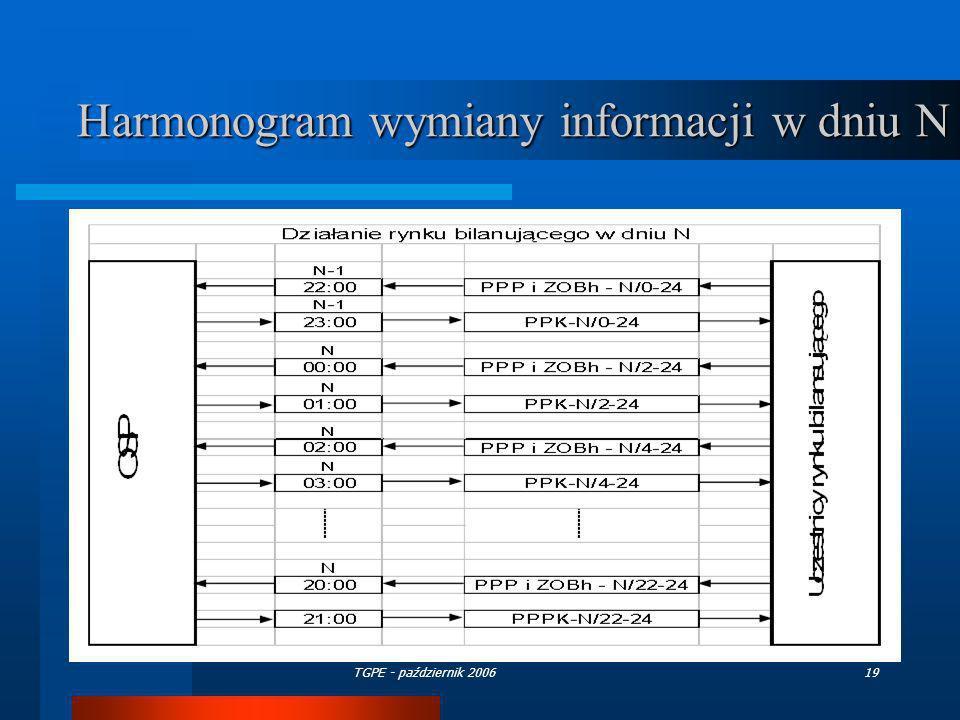 TGPE - październik 200619 Harmonogram wymiany informacji w dniu N