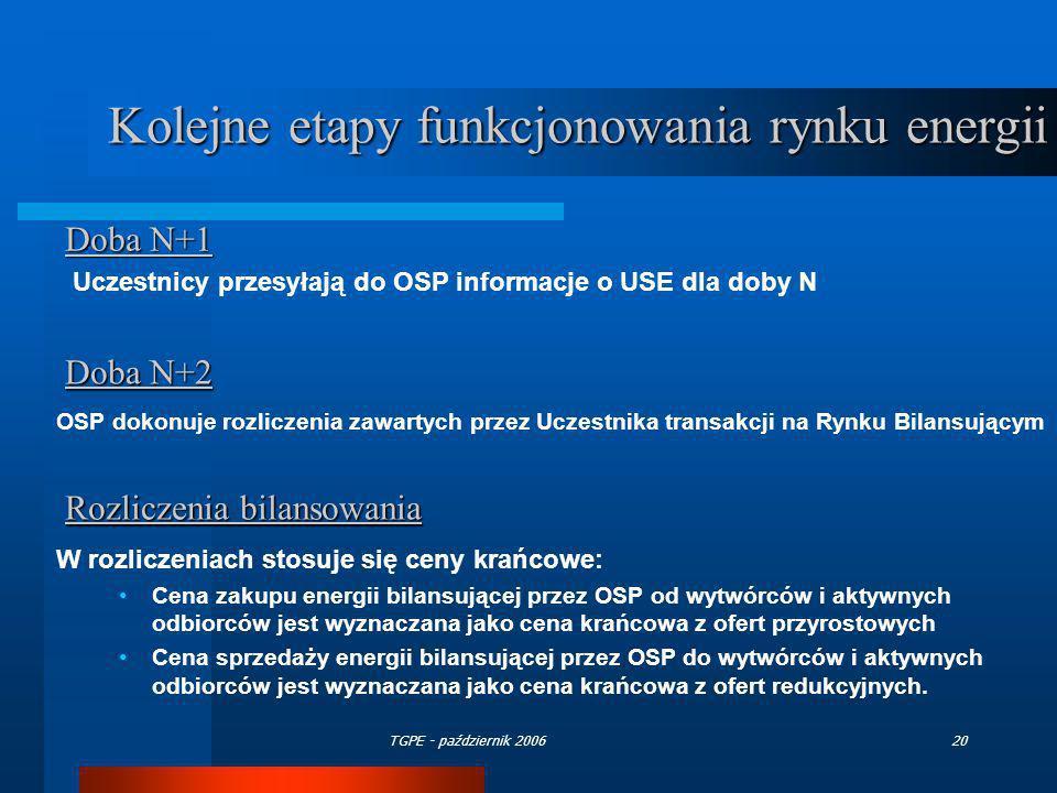 TGPE - październik 200620 Doba N+1 Uczestnicy przesyłają do OSP informacje o USE dla doby N Doba N+2 OSP dokonuje rozliczenia zawartych przez Uczestni