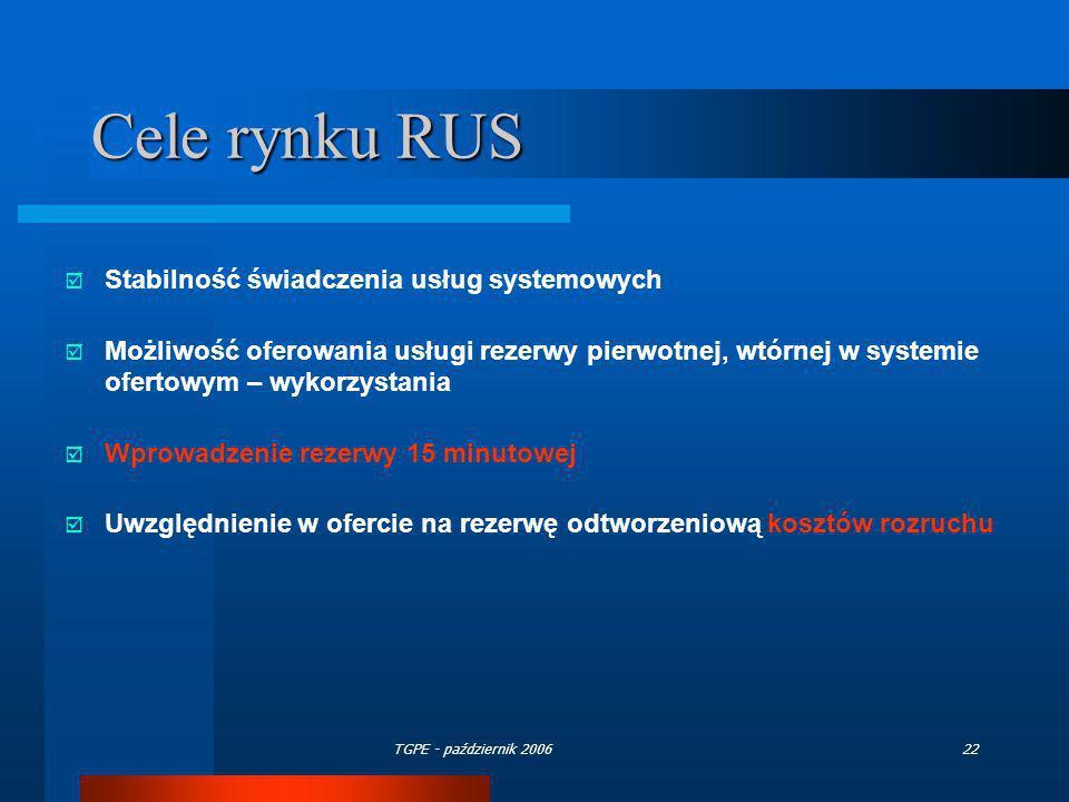 TGPE - październik 200622 Cele rynku RUS Stabilność świadczenia usług systemowych Możliwość oferowania usługi rezerwy pierwotnej, wtórnej w systemie o