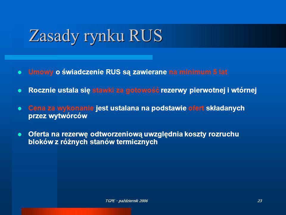 TGPE - październik 200623 Zasady rynku RUS Umowy o świadczenie RUS są zawierane na minimum 5 lat Rocznie ustala się stawki za gotowość rezerwy pierwot