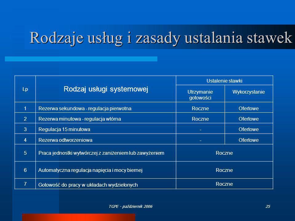 TGPE - październik 200625 Rodzaje usług i zasady ustalania stawek LpLp Rodzaj usługi systemowej Ustalenie stawki Utrzymanie gotowości Wykorzystanie 1R