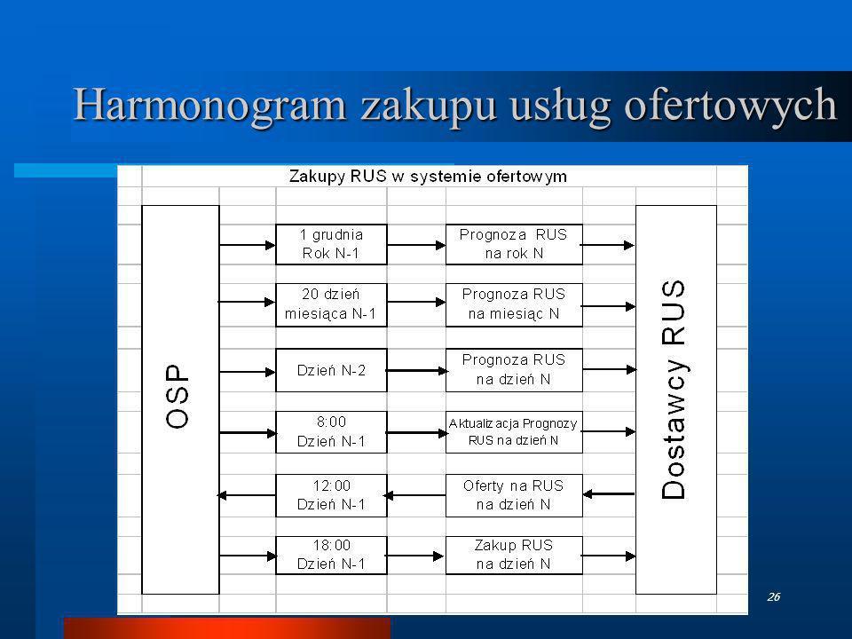 TGPE - październik 200626 Harmonogram zakupu usług ofertowych