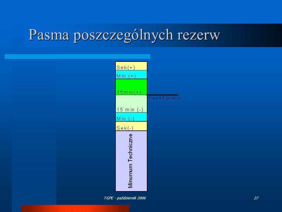 TGPE - październik 200627 Pasma poszczególnych rezerw