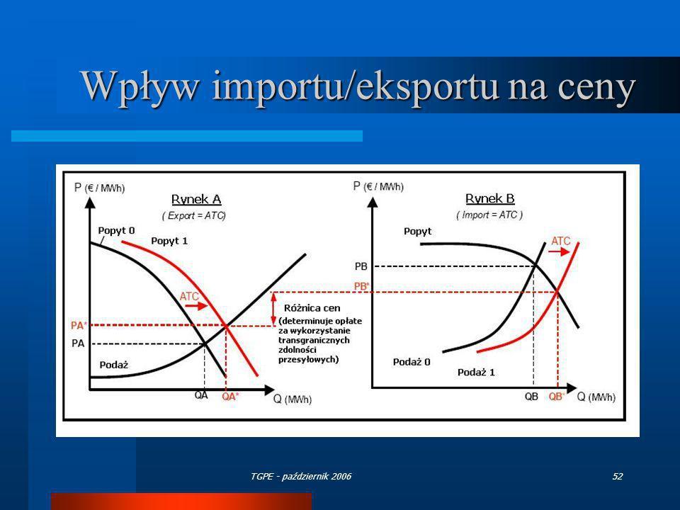 TGPE - październik 200652 Wpływ importu/eksportu na ceny