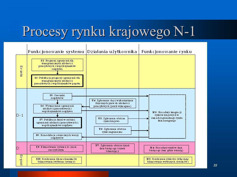 TGPE - październik 200655 Procesy rynku krajowego N-1