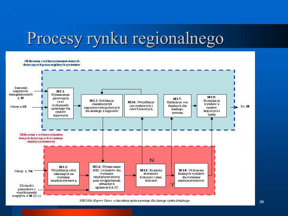 TGPE - październik 200656 Procesy rynku regionalnego