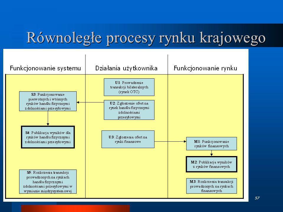 TGPE - październik 200657 Równoległe procesy rynku krajowego
