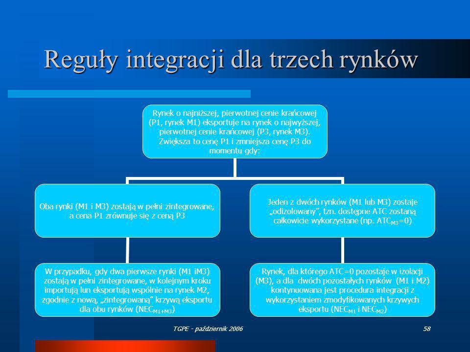 TGPE - październik 200658 Reguły integracji dla trzech rynków Rynek o najniższej, pierwotnej cenie krańcowej (P1, rynek M1) eksportuje na rynek o najw