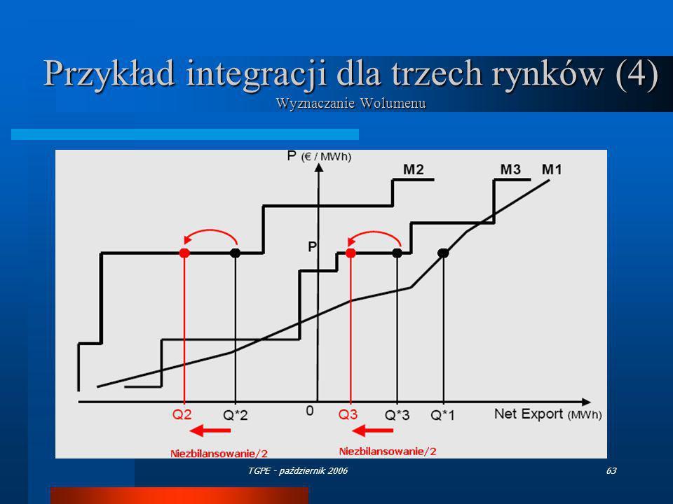 TGPE - październik 200663 Przykład integracji dla trzech rynków (4) Wyznaczanie Wolumenu
