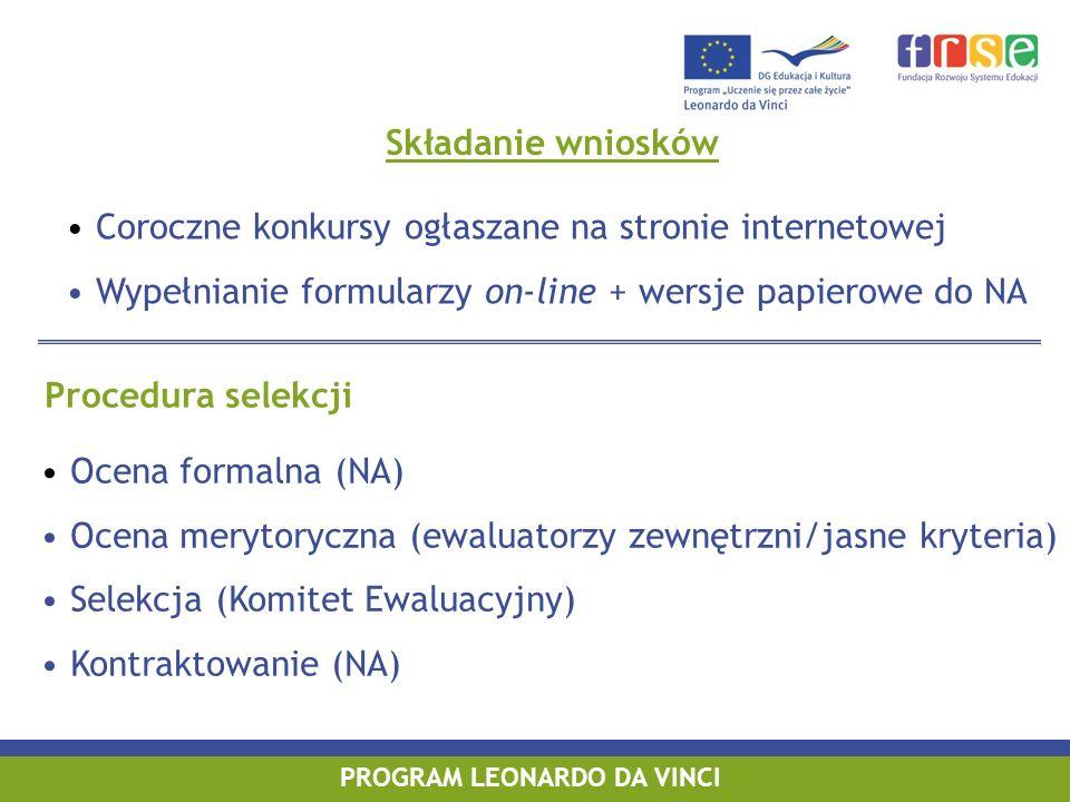 PROGRAM LEONARDO DA VINCI Składanie wniosków Procedura selekcji Coroczne konkursy ogłaszane na stronie internetowej Wypełnianie formularzy on-line + wersje papierowe do NA Ocena formalna (NA) Ocena merytoryczna (ewaluatorzy zewnętrzni/jasne kryteria) Selekcja (Komitet Ewaluacyjny) Kontraktowanie (NA)