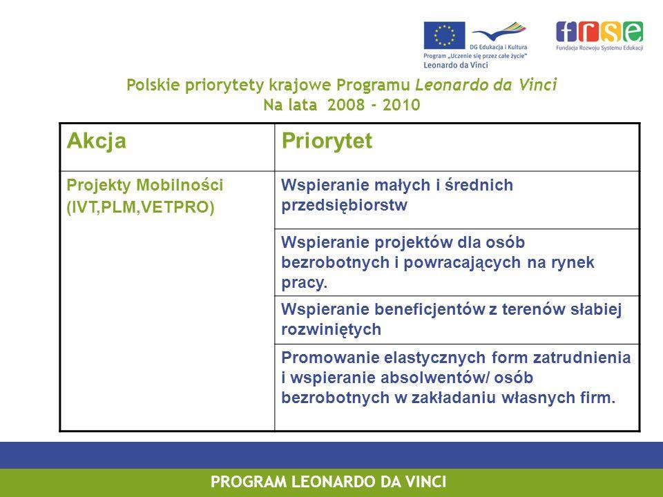 PROGRAM LEONARDO DA VINCI Polskie priorytety krajowe Programu Leonardo da Vinci Na lata 2008 - 2010 AkcjaPriorytet Projekty Mobilności (IVT,PLM,VETPRO) Wspieranie małych i średnich przedsiębiorstw Wspieranie projektów dla osób bezrobotnych i powracających na rynek pracy.