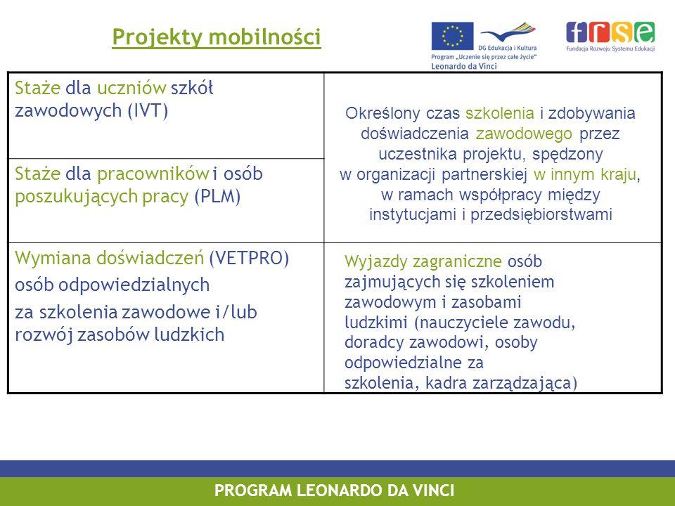PROGRAM LEONARDO DA VINCI Projekty mobilności Staże dla uczniów szkół zawodowych (IVT) Staże dla pracowników i osób poszukujących pracy (PLM) Wymiana