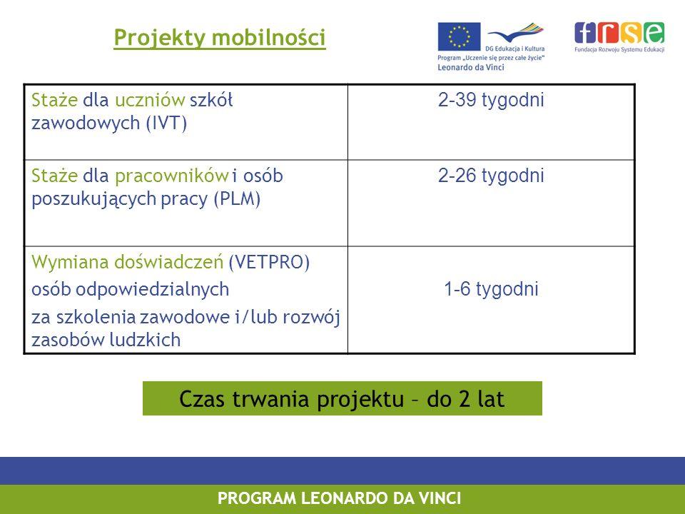 PROGRAM LEONARDO DA VINCI Projekty mobilności Staże dla uczniów szkół zawodowych (IVT) 2-39 tygodni Staże dla pracowników i osób poszukujących pracy (PLM) 2-26 tygodni Wymiana doświadczeń (VETPRO) osób odpowiedzialnych za szkolenia zawodowe i/lub rozwój zasobów ludzkich 1-6 tygodni Czas trwania projektu – do 2 lat