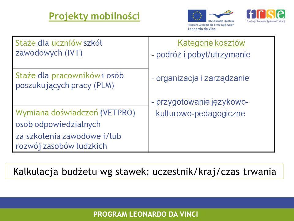PROGRAM LEONARDO DA VINCI Projekty mobilności Staże dla uczniów szkół zawodowych (IVT) Kategorie kosztów - podróż i pobyt/utrzymanie - organizacja i zarządzanie - przygotowanie językowo- kulturowo-pedagogiczne Staże dla pracowników i osób poszukujących pracy (PLM) Wymiana doświadczeń (VETPRO) osób odpowiedzialnych za szkolenia zawodowe i/lub rozwój zasobów ludzkich Kalkulacja budżetu wg stawek: uczestnik/kraj/czas trwania