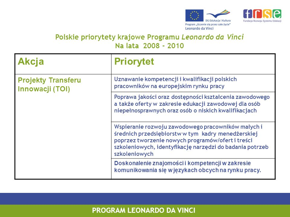 PROGRAM LEONARDO DA VINCI Polskie priorytety krajowe Programu Leonardo da Vinci Na lata 2008 - 2010 AkcjaPriorytet Projekty Transferu Innowacji (TOI) Uznawanie kompetencji i kwalifikacji polskich pracowników na europejskim rynku pracy Poprawa jakości oraz dostępności kształcenia zawodowego a także oferty w zakresie edukacji zawodowej dla osób niepełnosprawnych oraz osób o niskich kwalifikacjach Wspieranie rozwoju zawodowego pracowników małych i średnich przedsiębiorstw w tym kadry menedżerskiej poprzez tworzenie nowych programów/ofert i treści szkoleniowych, identyfikację narzędzi do badania potrzeb szkoleniowych Doskonalenie znajomości i kompetencji w zakresie komunikowania się w językach obcych na rynku pracy.