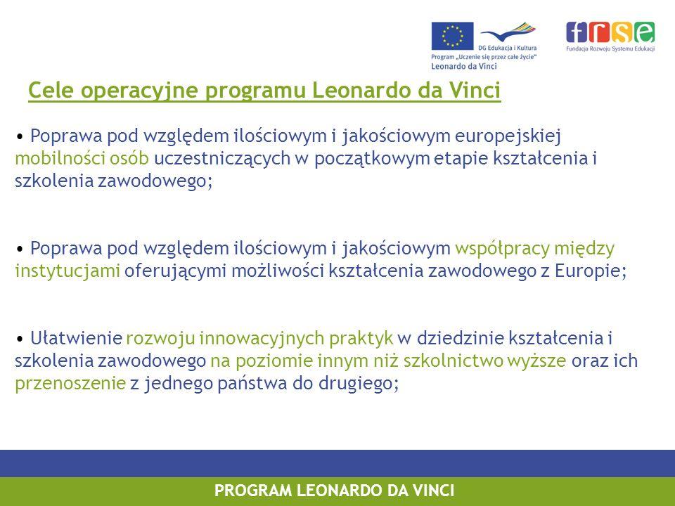 PROGRAM LEONARDO DA VINCI Cele operacyjne programu Leonardo da Vinci Poprawa pod względem ilościowym i jakościowym europejskiej mobilności osób uczestniczących w początkowym etapie kształcenia i szkolenia zawodowego; Poprawa pod względem ilościowym i jakościowym współpracy między instytucjami oferującymi możliwości kształcenia zawodowego z Europie; Ułatwienie rozwoju innowacyjnych praktyk w dziedzinie kształcenia i szkolenia zawodowego na poziomie innym niż szkolnictwo wyższe oraz ich przenoszenie z jednego państwa do drugiego;
