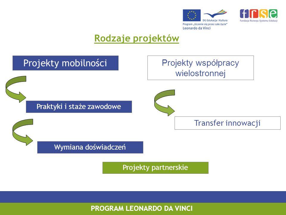 PROGRAM LEONARDO DA VINCI Rodzaje projektów Projekty mobilności Projekty współpracy wielostronnej Praktyki i staże zawodowe Wymiana doświadczeń Transfer innowacji Projekty partnerskie