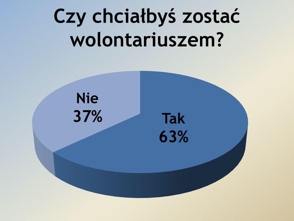 TAK – 63% NIE – 37% Jak widać, większość badanych zadeklarowało, że chcieliby zostać wolontariuszami.