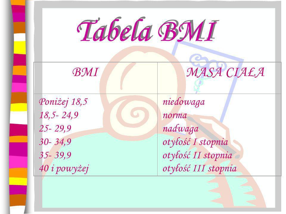 Tabela BMI BMI MASA CIAŁA Poniżej 18,5 18,5- 24,9 25- 29,9 30- 34,9 35- 39,9 40 i powyżej niedowaga norma nadwaga otyłość I stopnia otyłość II stopnia otyłość III stopnia