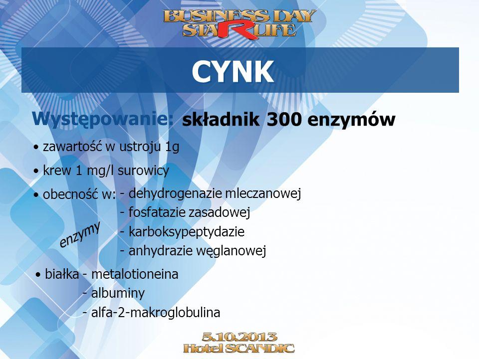 Występowanie: składnik 300 enzymów enzymy CYNK zawartość w ustroju 1g krew 1 mg/l surowicy obecność w: - dehydrogenazie mleczanowej - fosfatazie zasad