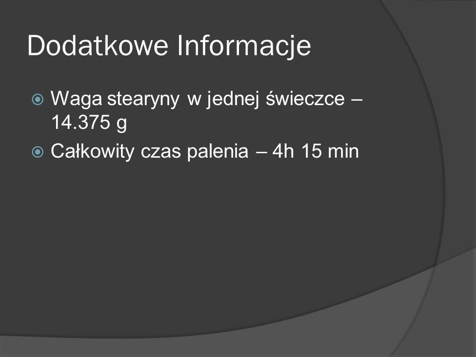 Dodatkowe Informacje Waga stearyny w jednej świeczce – 14.375 g Całkowity czas palenia – 4h 15 min
