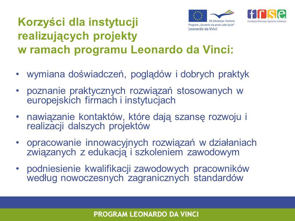 PROGRAM LEONARDO DA VINCI Korzyści dla instytucji realizujących projekty w ramach programu Leonardo da Vinci: wymiana doświadczeń, poglądów i dobrych praktyk poznanie praktycznych rozwiązań stosowanych w europejskich firmach i instytucjach nawiązanie kontaktów, które dają szansę rozwoju i realizacji dalszych projektów opracowanie innowacyjnych rozwiązań w działaniach związanych z edukacją i szkoleniem zawodowym podniesienie kwalifikacji zawodowych pracowników według nowoczesnych zagranicznych standardów