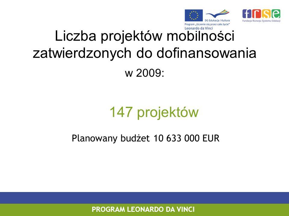 Liczba projektów mobilności zatwierdzonych do dofinansowania w 2009: 147 projektów PROGRAM LEONARDO DA VINCI Planowany budżet 10 633 000 EUR
