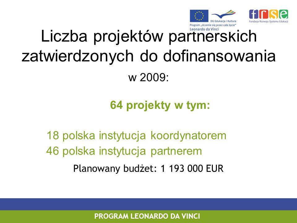 Liczba projektów partnerskich zatwierdzonych do dofinansowania w 2009: 64 projekty w tym: 18 polska instytucja koordynatorem 46 polska instytucja partnerem PROGRAM LEONARDO DA VINCI Planowany budżet: 1 193 000 EUR