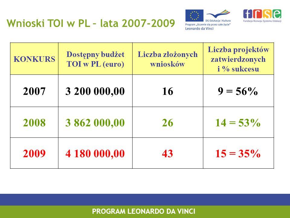PROGRAM LEONARDO DA VINCI Wnioski TOI w PL – lata 2007-2009 KONKURS Dostępny budżet TOI w PL (euro) Liczba złożonych wniosków Liczba projektów zatwierdzonych i % sukcesu 20073 200 000,00169 = 56% 20083 862 000,002614 = 53% 20094 180 000,004315 = 35%