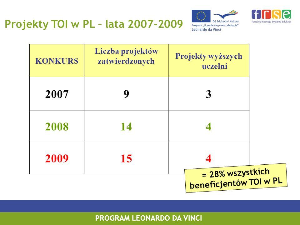 PROGRAM LEONARDO DA VINCI Projekty TOI w PL – lata 2007-2009 KONKURS Liczba projektów zatwierdzonych Projekty wyższych uczelni 200793 2008144 2009154 = 28% wszystkich beneficjentów TOI w PL