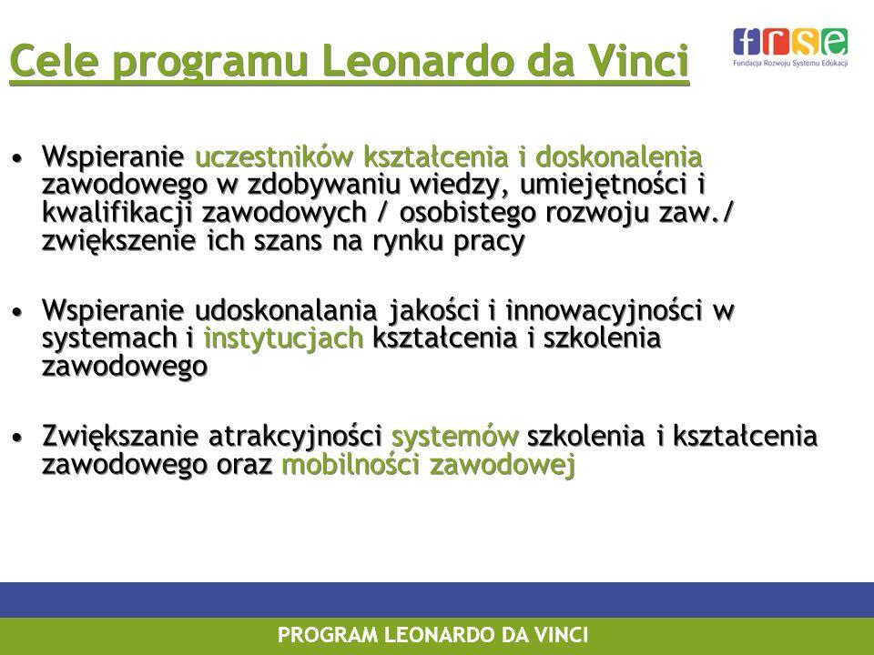 PROGRAM LEONARDO DA VINCI Cele programu Leonardo da Vinci Wspieranie uczestników kształcenia i doskonalenia zawodowego w zdobywaniu wiedzy, umiejętności i kwalifikacji zawodowych / osobistego rozwoju zaw./ zwiększenie ich szans na rynku pracy Wspieranie udoskonalania jakości i innowacyjności w systemach i instytucjach kształcenia i szkolenia zawodowego Zwiększanie atrakcyjności systemów szkolenia i kształcenia zawodowego oraz mobilności zawodowej Cele programu Leonardo da Vinci Wspieranie uczestników kształcenia i doskonalenia zawodowego w zdobywaniu wiedzy, umiejętności i kwalifikacji zawodowych / osobistego rozwoju zaw./ zwiększenie ich szans na rynku pracy Wspieranie udoskonalania jakości i innowacyjności w systemach i instytucjach kształcenia i szkolenia zawodowego Zwiększanie atrakcyjności systemów szkolenia i kształcenia zawodowego oraz mobilności zawodowej