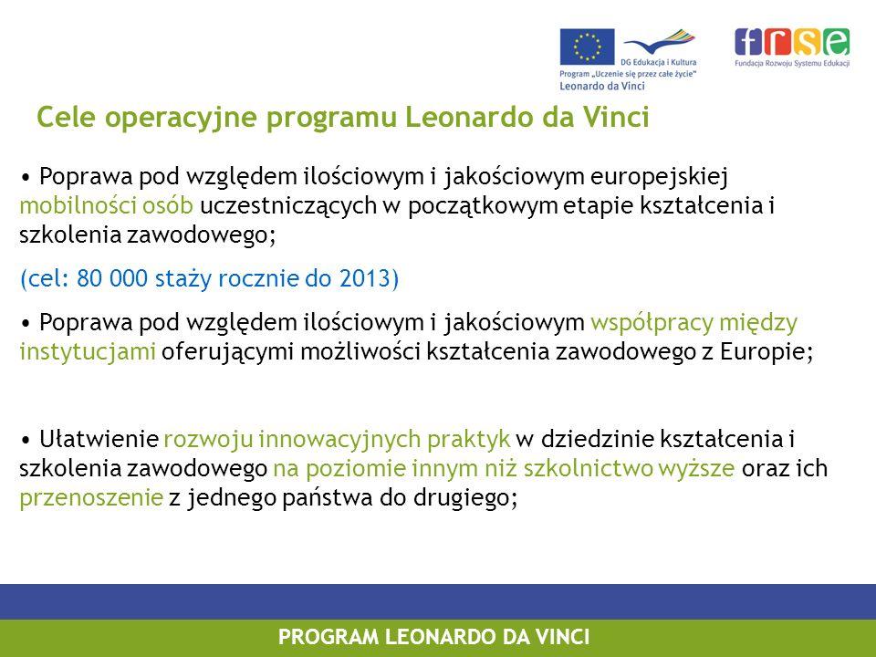 PROGRAM LEONARDO DA VINCI Cele operacyjne programu Leonardo da Vinci Poprawa pod względem ilościowym i jakościowym europejskiej mobilności osób uczestniczących w początkowym etapie kształcenia i szkolenia zawodowego; (cel: 80 000 staży rocznie do 2013) Poprawa pod względem ilościowym i jakościowym współpracy między instytucjami oferującymi możliwości kształcenia zawodowego z Europie; Ułatwienie rozwoju innowacyjnych praktyk w dziedzinie kształcenia i szkolenia zawodowego na poziomie innym niż szkolnictwo wyższe oraz ich przenoszenie z jednego państwa do drugiego;