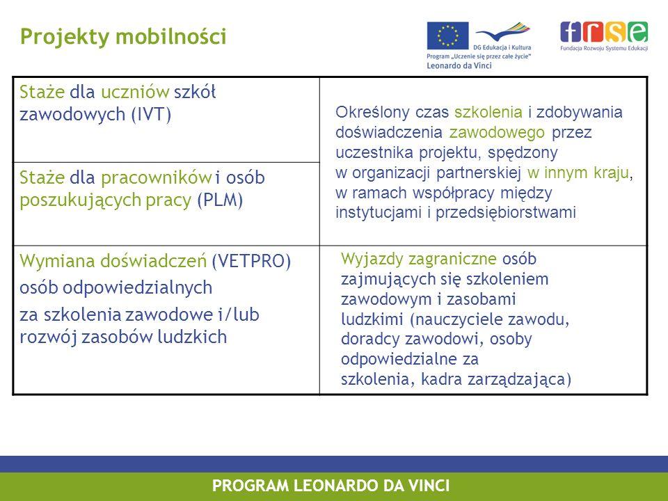 PROGRAM LEONARDO DA VINCI Projekty mobilności Staże dla uczniów szkół zawodowych (IVT) Staże dla pracowników i osób poszukujących pracy (PLM) Wymiana doświadczeń (VETPRO) osób odpowiedzialnych za szkolenia zawodowe i/lub rozwój zasobów ludzkich Określony czas szkolenia i zdobywania doświadczenia zawodowego przez uczestnika projektu, spędzony w organizacji partnerskiej w innym kraju, w ramach współpracy między instytucjami i przedsiębiorstwami Wyjazdy zagraniczne osób zajmujących się szkoleniem zawodowym i zasobami ludzkimi (nauczyciele zawodu, doradcy zawodowi, osoby odpowiedzialne za szkolenia, kadra zarządzająca)