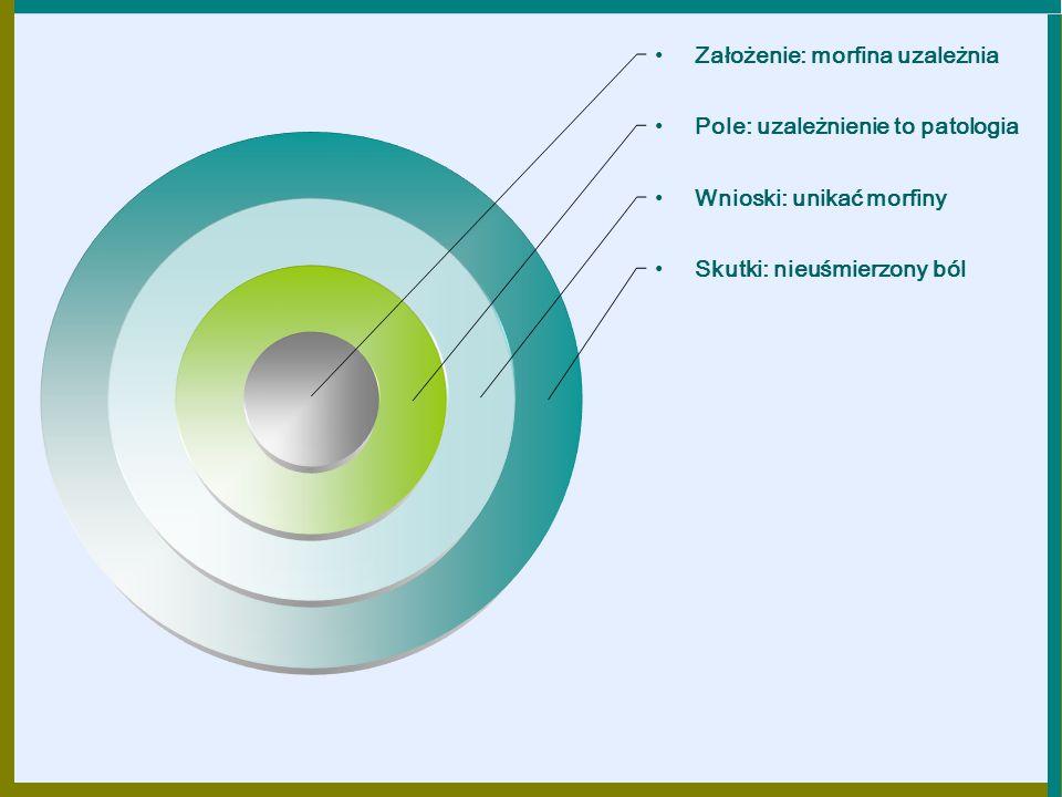 Założenie: morfina uzależnia Pole: uzależnienie to patologia Wnioski: unikać morfiny Skutki: nieuśmierzony ból