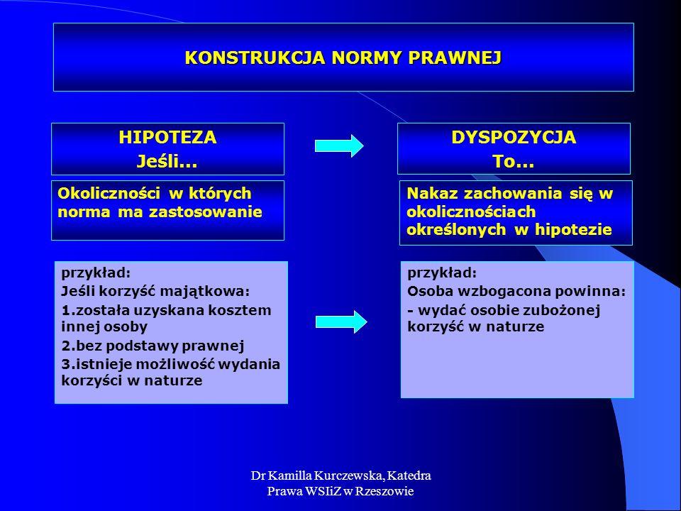 Dr Kamilla Kurczewska, Katedra Prawa WSIiZ w Rzeszowie KONSTRUKCJA NORMY PRAWNEJ Okoliczności w których norma ma zastosowanie Nakaz zachowania się w o