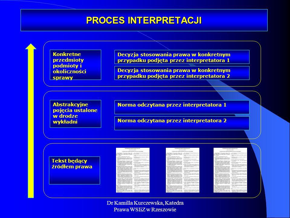 Dr Kamilla Kurczewska, Katedra Prawa WSIiZ w Rzeszowie PROCES INTERPRETACJI Tekst będący źródłem prawa Norma odczytana przez interpretatora 2 Norma od