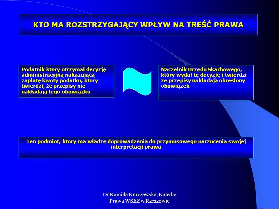 Dr Kamilla Kurczewska, Katedra Prawa WSIiZ w Rzeszowie KTO MA ROZSTRZYGAJĄCY WPŁYW NA TREŚĆ PRAWA Naczelnik Urzędu Skarbowego, który wydał tę decyzję
