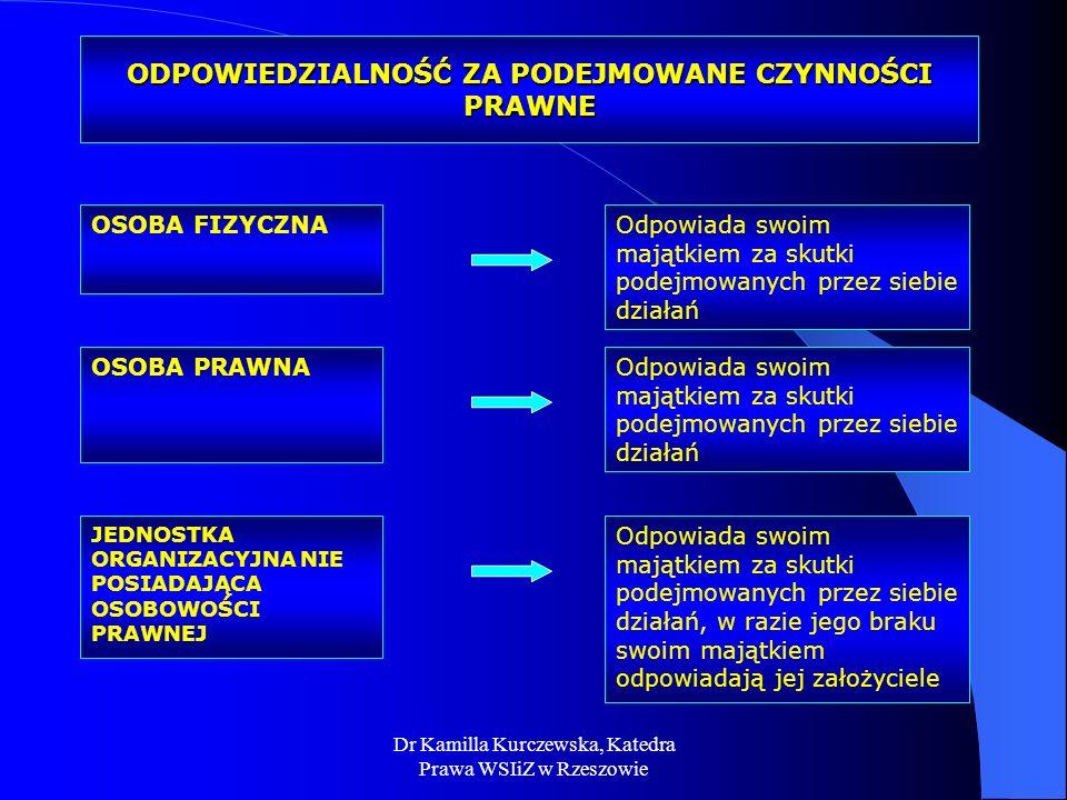 Dr Kamilla Kurczewska, Katedra Prawa WSIiZ w Rzeszowie ODPOWIEDZIALNOŚĆ ZA PODEJMOWANE CZYNNOŚCI PRAWNE OSOBA PRAWNA OSOBA FIZYCZNA JEDNOSTKA ORGANIZA