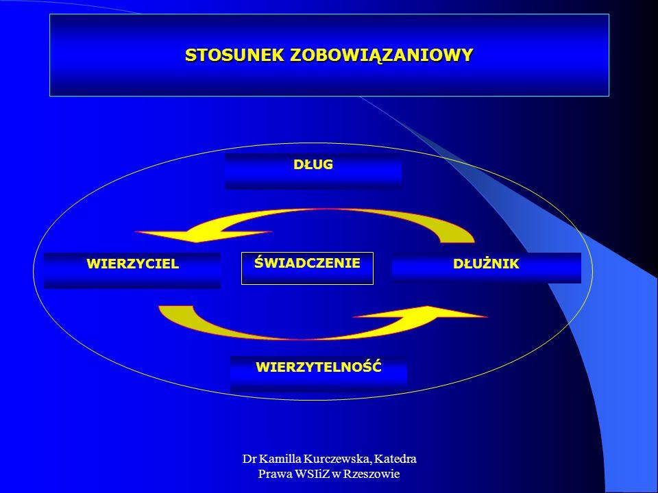 Dr Kamilla Kurczewska, Katedra Prawa WSIiZ w Rzeszowie STOSUNEK ZOBOWIĄZANIOWY WIERZYCIELDŁUŻNIK WIERZYTELNOŚĆ DŁUG ŚWIADCZENIE