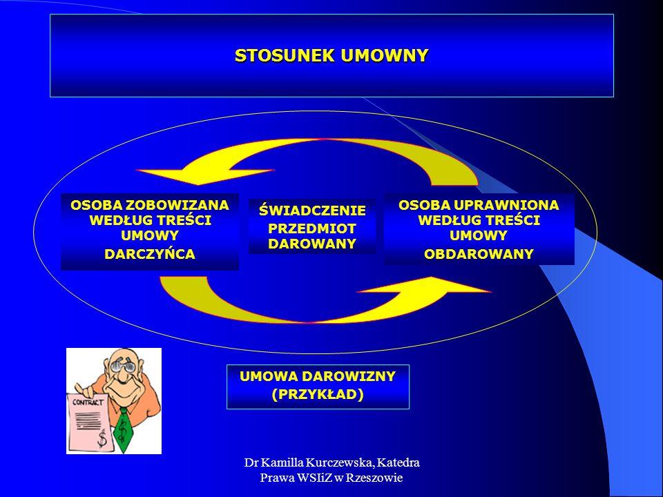 Dr Kamilla Kurczewska, Katedra Prawa WSIiZ w Rzeszowie STOSUNEK UMOWNY OSOBA ZOBOWIZANA WEDŁUG TREŚCI UMOWY DARCZYŃCA OSOBA UPRAWNIONA WEDŁUG TREŚCI U
