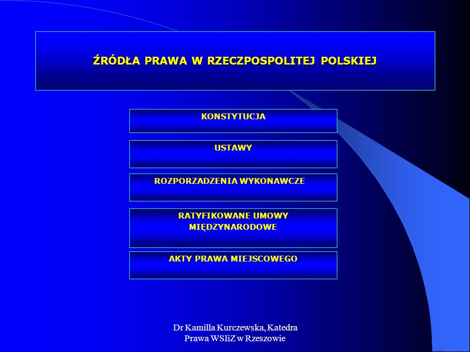 Dr Kamilla Kurczewska, Katedra Prawa WSIiZ w Rzeszowie ŹRÓDŁA PRAWA W RZECZPOSPOLITEJ POLSKIEJ USTAWY ROZPORZADZENIA WYKONAWCZE KONSTYTUCJA RATYFIKOWA