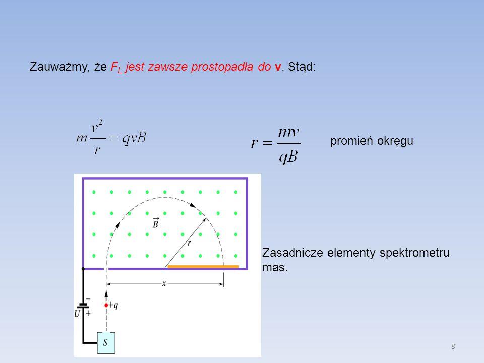 8 Zauważmy, że F L jest zawsze prostopadła do v. Stąd: promień okręgu Zasadnicze elementy spektrometru mas.