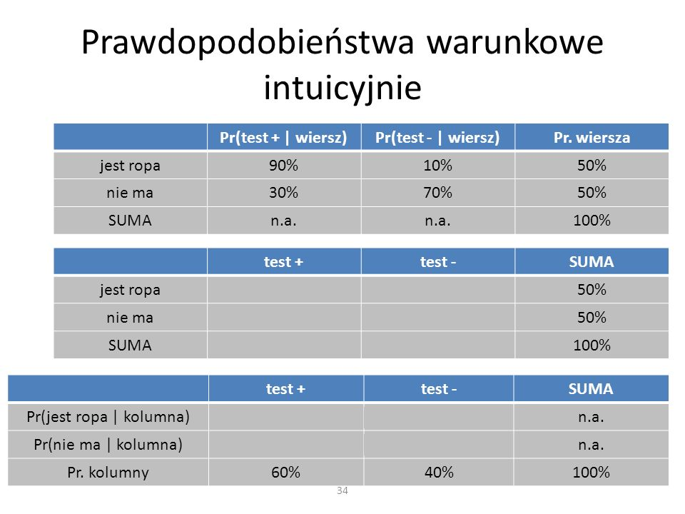 Prawdopodobieństwa warunkowe intuicyjnie 34 Pr(test +   wiersz)Pr(test -   wiersz)Pr. wiersza jest ropa90%10%50% nie ma30%70%50% SUMAn.a. 100% test +t
