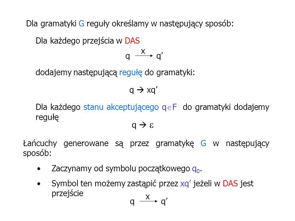 Dla gramatyki G reguły określamy w następujący sposób: Dla każdego przejścia w DAS qq x dodajemy następującą regułę do gramatyki: q xq Dla każdego sta