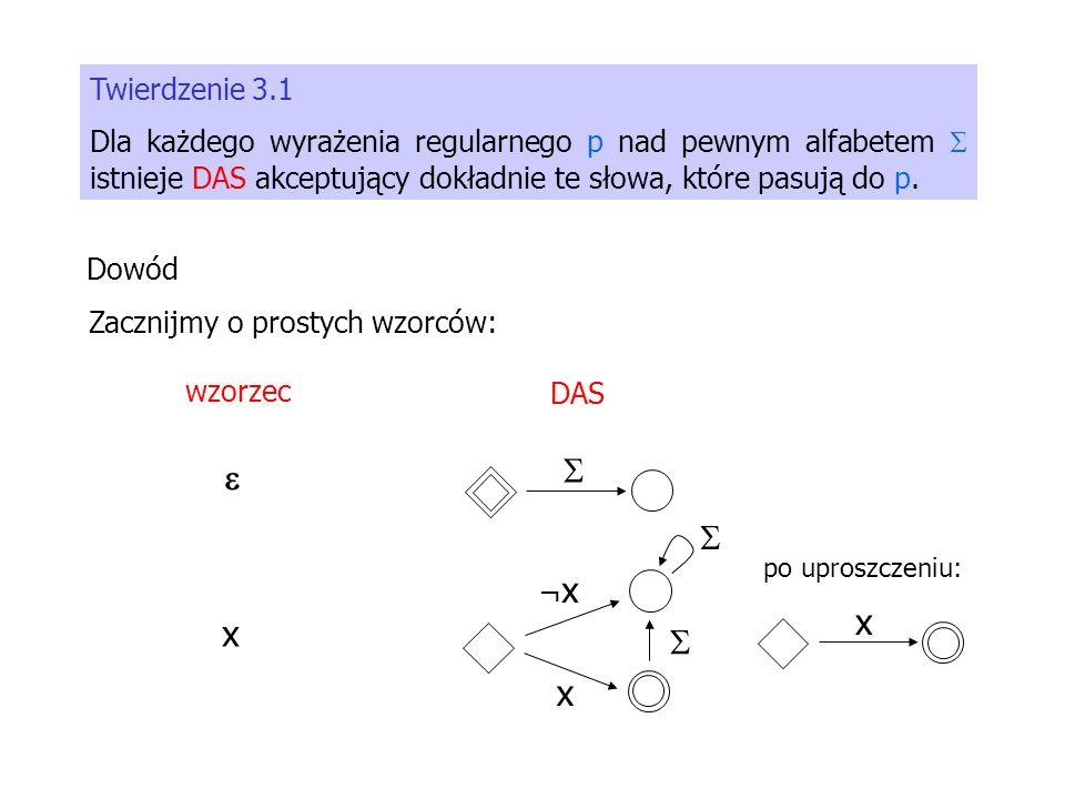 Twierdzenie 3.1 Dla każdego wyrażenia regularnego p nad pewnym alfabetem istnieje DAS akceptujący dokładnie te słowa, które pasują do p. Dowód wzorzec