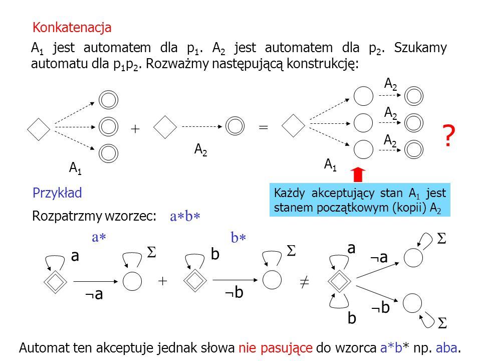 A 1 jest automatem dla p 1. A 2 jest automatem dla p 2. Szukamy automatu dla p 1 p 2. Rozważmy następującą konstrukcję: Konkatenacja A1A1 A2A2 + = Prz