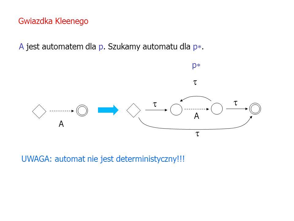 A jest automatem dla p. Szukamy automatu dla p. Gwiazdka Kleenego A UWAGA: automat nie jest deterministyczny!!! A p